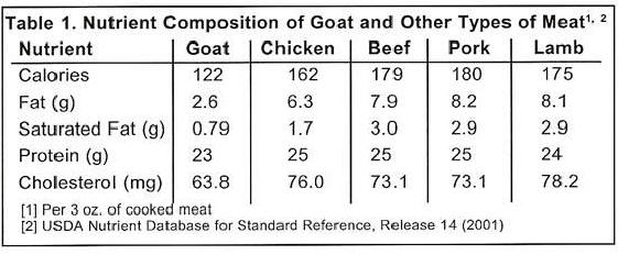 USDA Nutrition Chart for Goat Meat (Chevon, Cabrito)